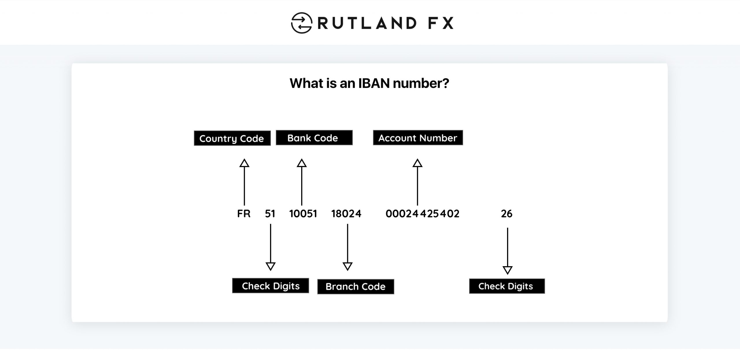 What is an IBAN number? An infographic of IBAN for Rutland FX